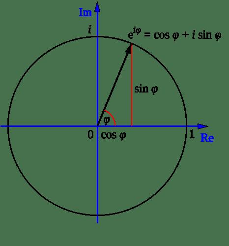1024px-Euler's_formula.svg