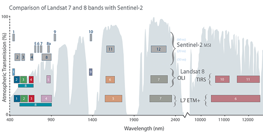 List Of Band Combinations For Sentinel 2 - s2tbx - STEP Forum