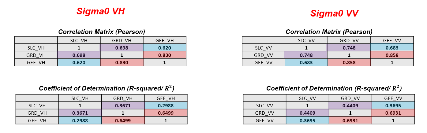Comparison of GRD products (original GRD, SLC converted to