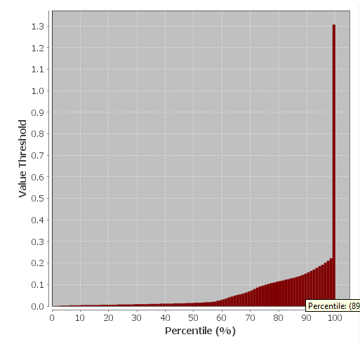 How to find a particular percentile value for an image